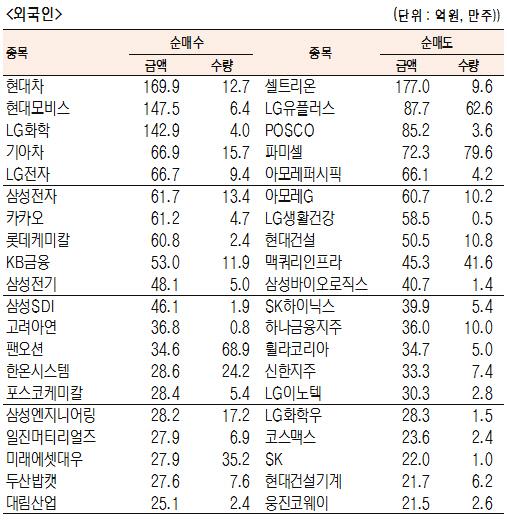 [표]유가증권 기관·외국인·개인 순매수·도 상위종목(7월 17일-최종치)