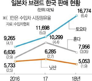 '유동성 위기' 한국닛산…日브랜드 3대 '2강 1약' 체제되나