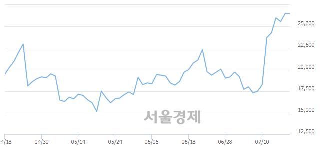 코유티아이, 장중 신고가 돌파.. 27,450→27,650(▲200)