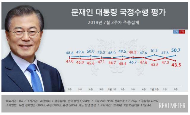 """文대통령 지지율 51%로 3%P↑ """"對일본 강경대응 여파"""""""