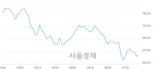 [개장 시황] 코스닥 665.09..  외국인과 기관의 '팔자' 기조에 하락 출발 (▼1.19, -0.18%)