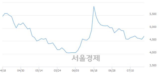 유평화홀딩스, 매도잔량 388% 급증