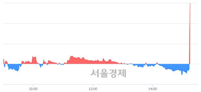 유일진디스플, 전일 대비 10.64% 상승.. 일일회전율은 1.12% 기록