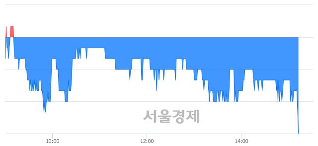 코필링크, 장중 신저가 기록.. 1,415→1,410(▼5)