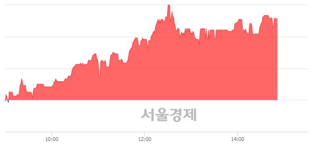 코삼진, 전일 대비 7.52% 상승.. 일일회전율은 1.67% 기록
