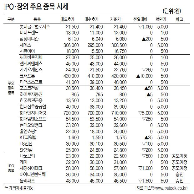 [표]IPO·장외 주요 종목 시세(7월 18일)