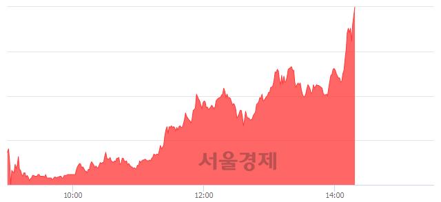 코와이오엠, 상한가 진입.. +29.58% ↑