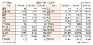 [표]투자주체별 매매동향(7월 18일)