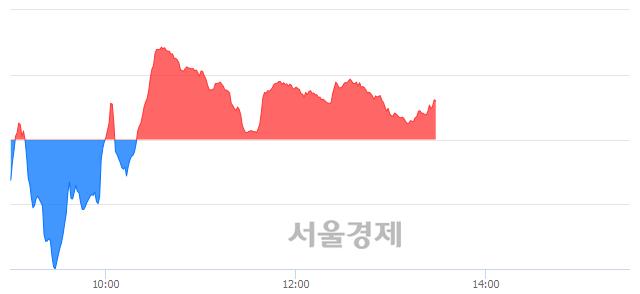 오후 1:30 현재 코스닥은 43:57으로 매수우위, 매도강세 업종은 인터넷업(0.55%↓)