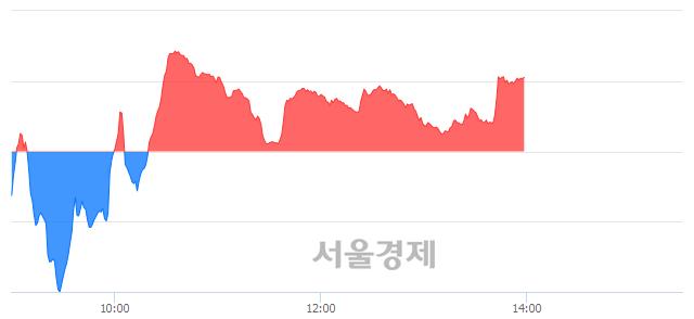 오후 2:00 현재 코스닥은 42:58으로 매수우위, 매도강세 업종은 인터넷업(0.66%↓)