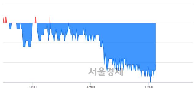 유한화손해보험, 장중 신저가 기록.. 3,540→3,510(▼30)