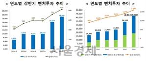 """올 상반기 신규벤처 투자 역대 최고치…""""모태펀드 증액·세제혜택 덕분"""""""