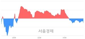 [마감 시황]  기관의 '팔자' 기조.. 코스닥 665.15(▼1.13, -0.17%) 하락 마감