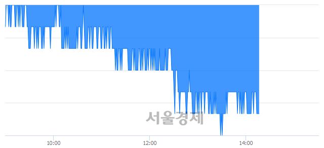 유이마트, 장중 신저가 기록.. 133,500→131,500(▼2,000)