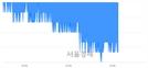 <유>이마트, 장중 신저가 기록.. 133,500→131,500(▼2,000)