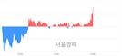 <코>영우디에스피, 3.27% 오르며 체결강도 강세 지속(139%)