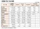 [표]유형별 펀드 자금 동향(7월 17일)