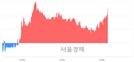 <코>크린앤사이언스, 3.88% 오르며 체결강도 강세로 반전(110%)