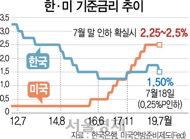 잠재성장률도 0.3%P 대폭 하향...'경기, 내년 상반기에나 회복'