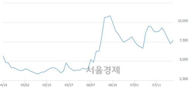 코줌인터넷, 전일 대비 14.21% 상승.. 일일회전율은 10.85% 기록