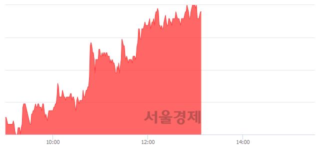 코칩스앤미디어, 4.69% 오르며 체결강도 강세 지속(134%)