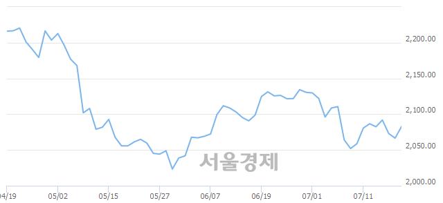 [개장 시황] 코스피 2080.21..  외국인과 기관의 순매수에 상승 출발 (▲13.66, +0.66%)