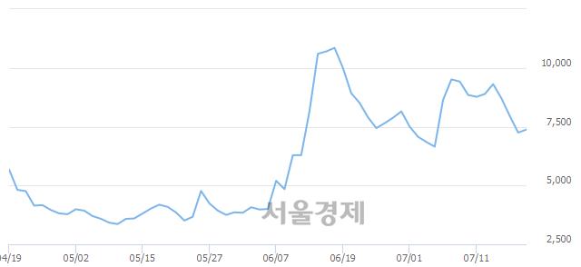 코줌인터넷, 매수잔량 788% 급증