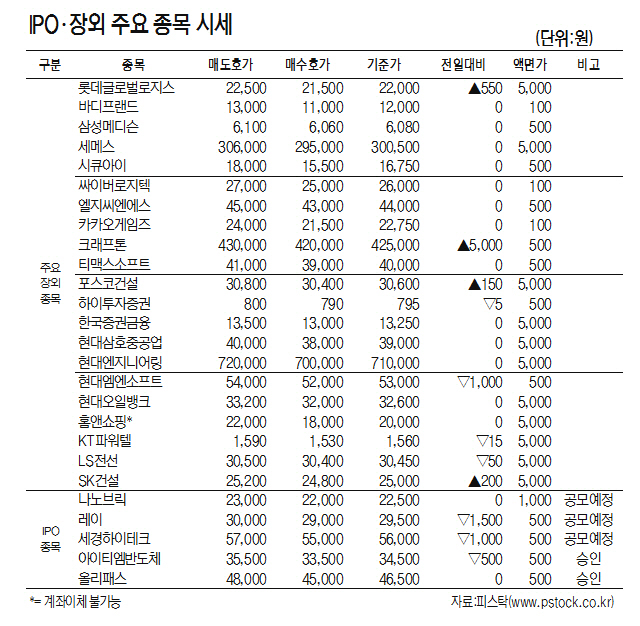[표]IPO·장외 주요 종목 시세(7월 19일)