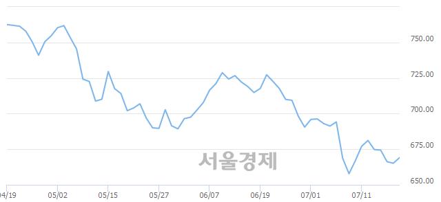 [개장 시황] 코스닥 668.20.. 개인과 외국인의 순매수에 상승 출발 (▲3.05, +0.46%)