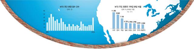 [글로벌What] 무역전쟁에도 속수무책…WTO '식물기구' 전락 시간문제