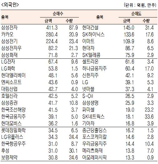 [표]유가증권 기관·외국인·개인 순매수·도 상위종목(7월 19일)