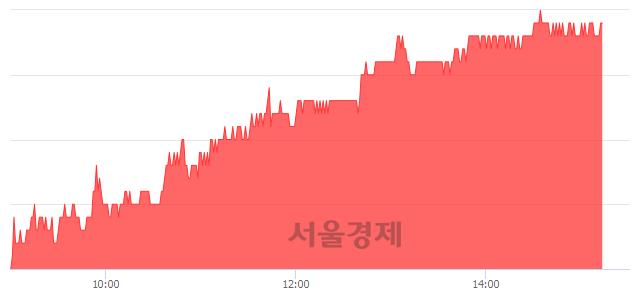 유삼성화재, 4.67% 오르며 체결강도 강세 지속(290%)