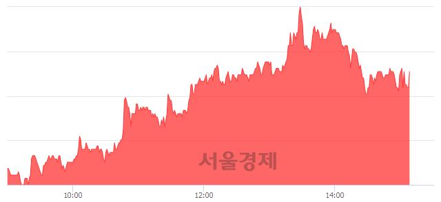 코칩스앤미디어, 4.58% 오르며 체결강도 강세 지속(133%)