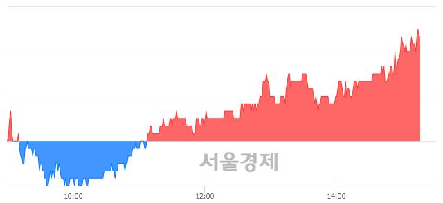 코대호피앤씨, 5.88% 오르며 체결강도 강세 지속(143%)