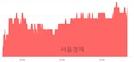 <코>대림제지, 3.38% 오르며 체결강도 강세 지속(169%)