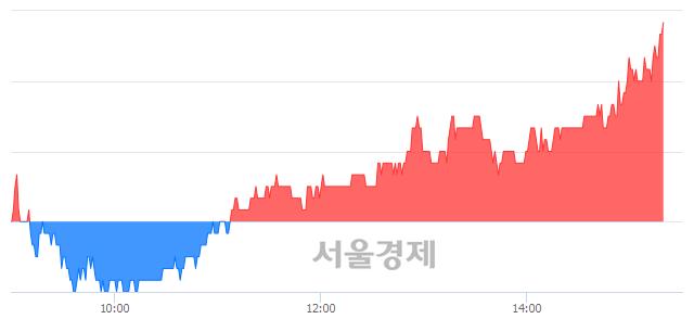 코대호피앤씨, 전일 대비 7.14% 상승.. 일일회전율은 5.58% 기록