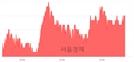 <코>티앤알바이오팹, 4.82% 오르며 체결강도 강세 지속(132%)