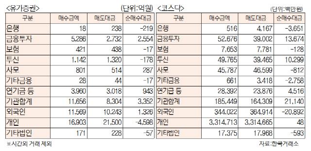 [표]투자주체별 매매동향(7월 19일)