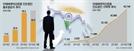 박현주의 뚝심…인도서 빛보는 미래에셋