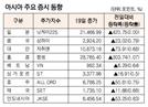 [표]아시아 주요 증시 동향(7월 19일)