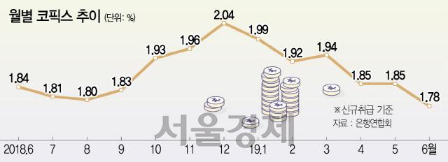 '대출금리 내달 반영...갈아타기 서둘지 마세요'