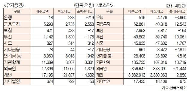 [표]투자주체별 매매동향(7월 19일-최종치)