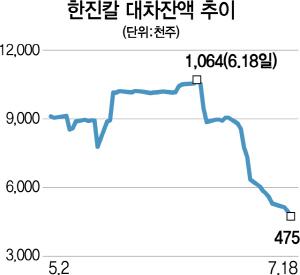 """""""경영권 분쟁 안 끝났다""""...한진칼 주가 꿈틀"""