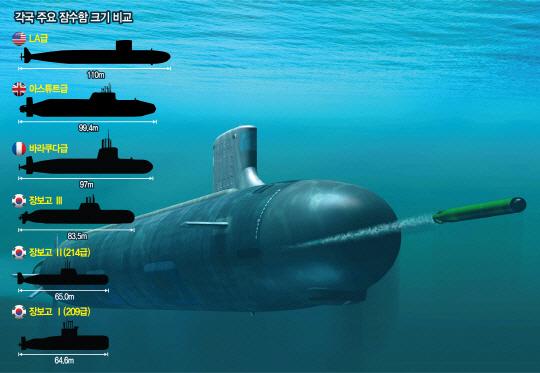 대양해군 위한 韓 공격원잠 모델...취역까지 20년 계획 세워야