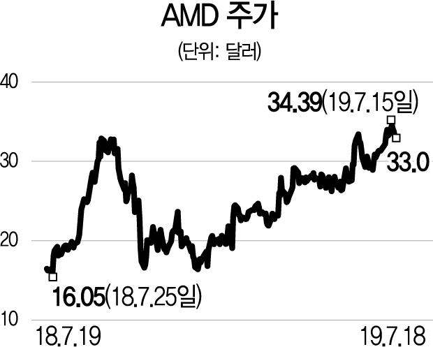 AMD, 아마존·MS 데이터센터에도 CPU·GPU 공급