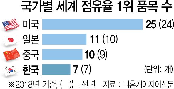 '한국 제조업 경쟁력 이대로 가다간 무너진다'