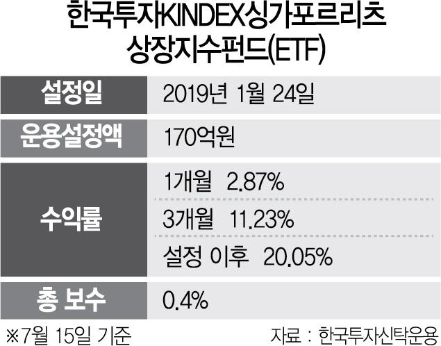 한국투자싱가포르리츠ETF 연10%대 성장 설정 후 수익률 20%
