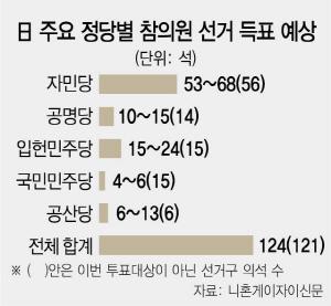 日 참의원 선거 D-1, 자민당 1당 체제 굳어지나