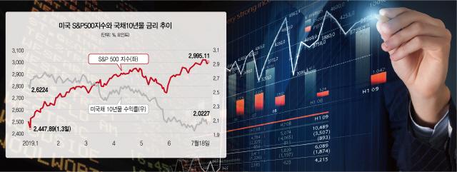 불확실성 커지고 글로벌 금리 하락세...선진국 국채 매력 '쑥'