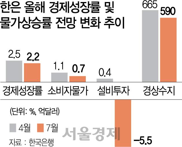 [뒷북경제]정부와 한국은행 왜 항상 뒷북만 치는 걸까